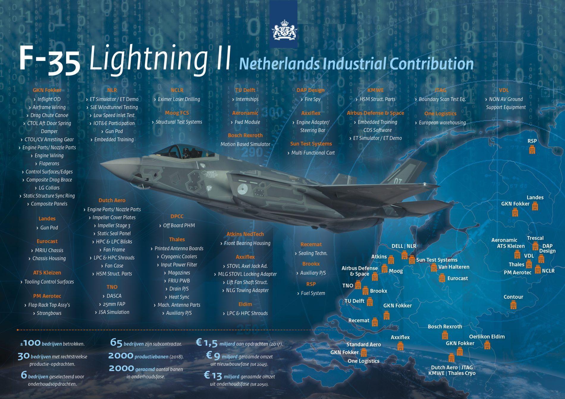 F-35 Lightning II Netherlands Industrial Contribution