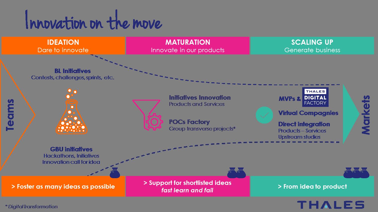 SIX Innovation Initiative